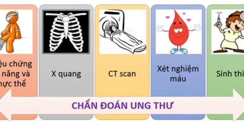 Phat hien va dieu tri ung thu som (2)