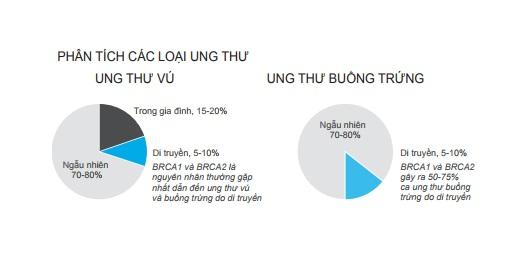 Ung thu vu va Ung thu buong trung  (3)